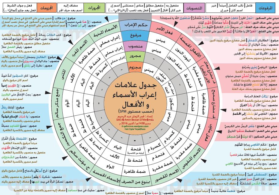 اللغة العربية جدول علامات إعراب الأسماء والأفعال للصف الثاني عشر ملفاتي