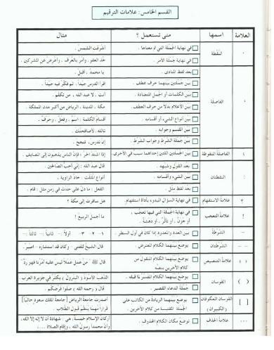 اللغة العربية شرح علامات الترقيم للصف الخامس ملفاتي