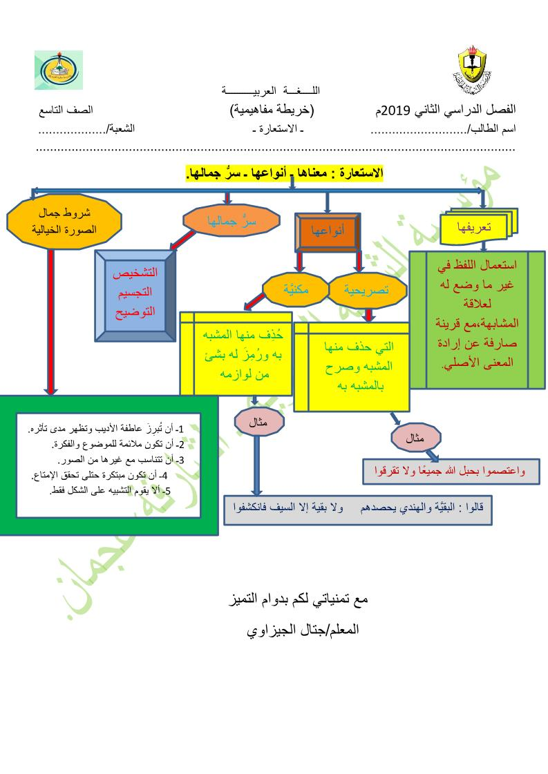 اللغة العربية خريطة مفاهيمية الاستعارة عصف دهني الأفعال التي تنصب