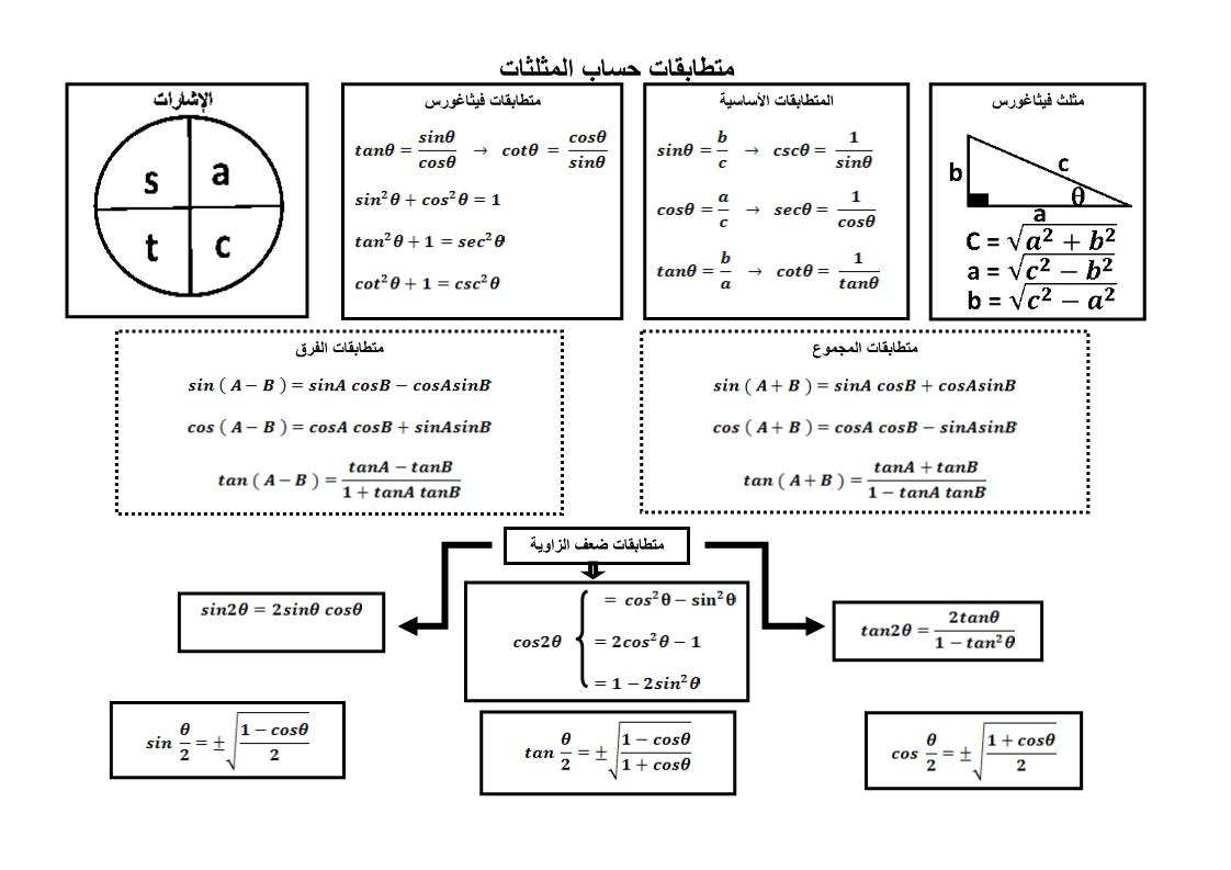 الرياضيات المتكاملة قوانين متطابقات حساب المثلثات للصف العاشر ملفاتي