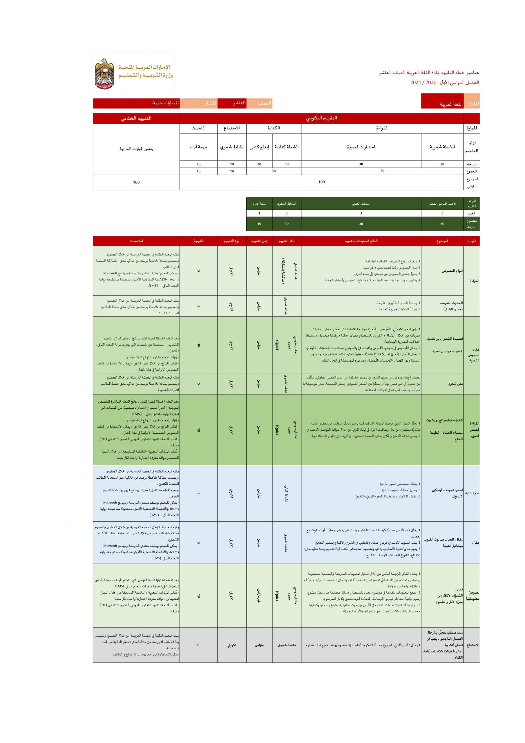عناصر خطة التقييم الفصل الدراسي الاول للصف العاشر مادة اللغة العربية