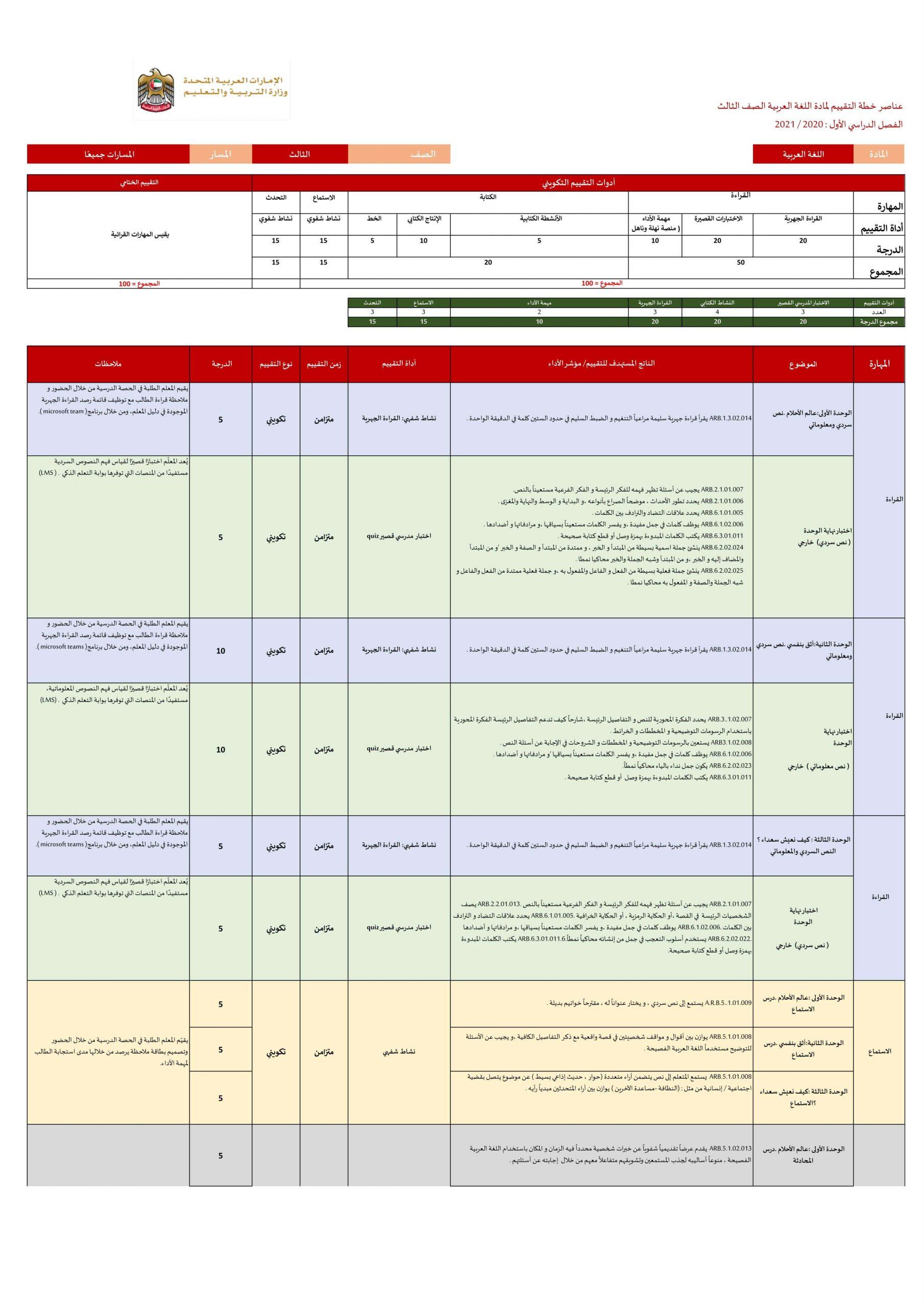 عناصر خطة التقييم الفصل الدراسي الاول للصف الثالث مادة اللغة العربية