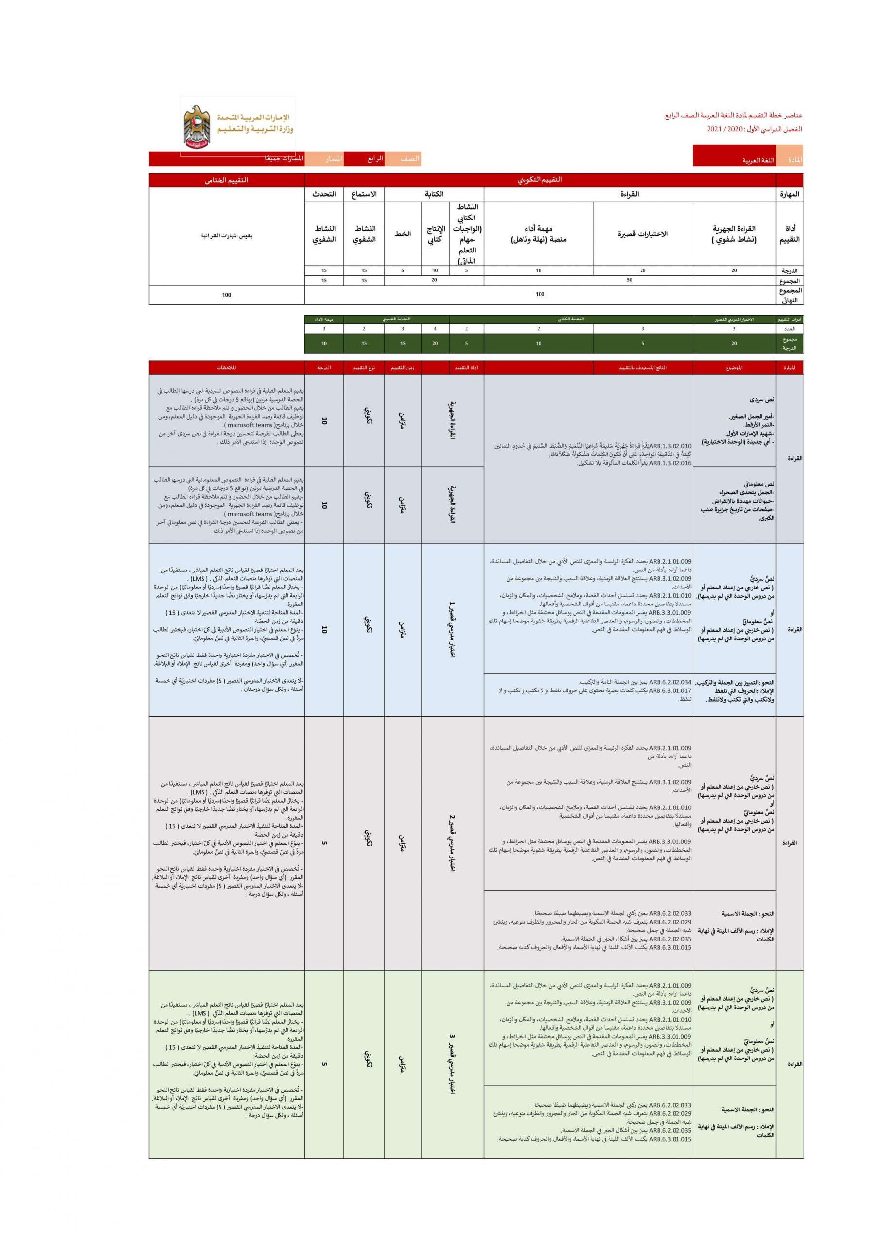 عناصر خطة التقييم الفصل الدراسي الاول للصف الرابع مادة اللغة العربية