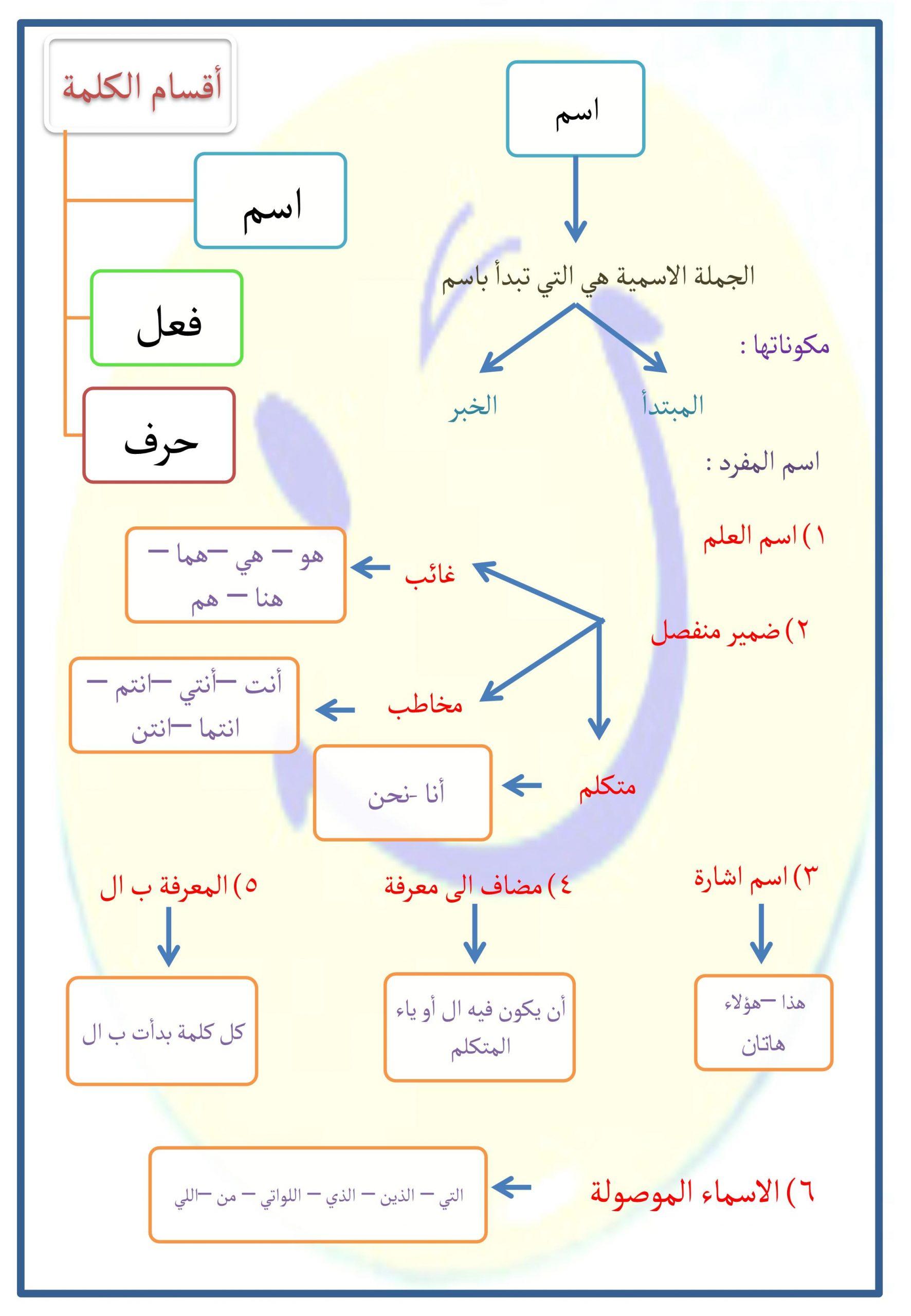 شرح درس اقسام الكلام واشكال الخبر الصف الرابع مادة اللغة العربية