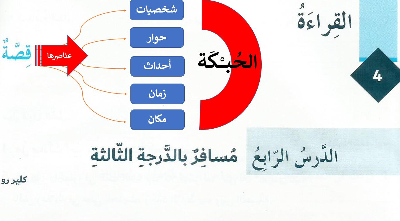 مسافر بالدرجة الثالثة الصف السابع مادة اللغة العربية - بوربوينت