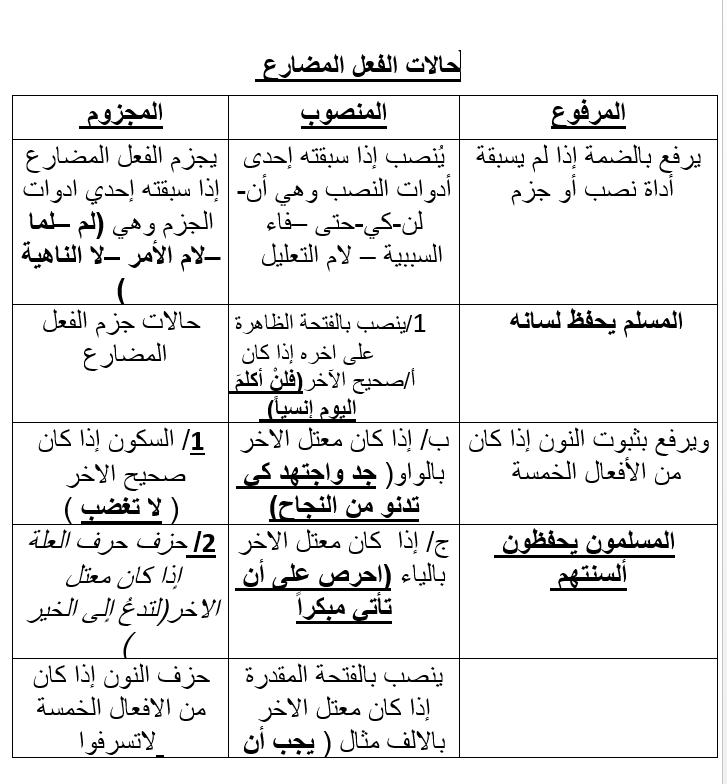 ملخص حالات الفعل المضارع الصف الثامن مادة اللغة العربية