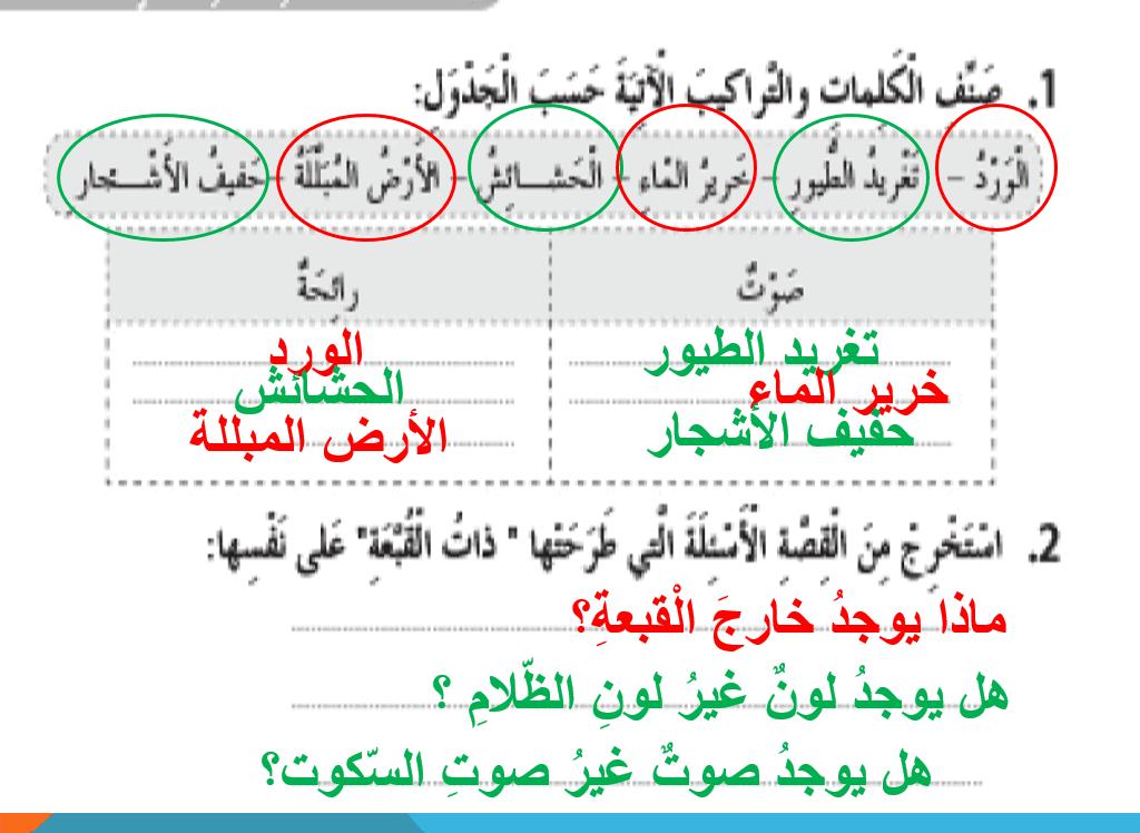 حل كتاب النشاط درس بلا قبعة الصف الثاني مادة اللغة العربية - بوربوينت