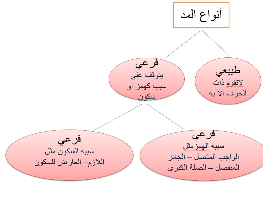 حل درس المد الفرعي الصف الثامن مادة التربية الإسلامية - بوربوينت