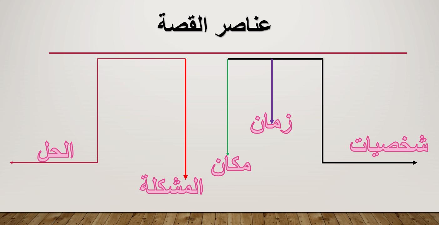 درس عناصر القصة الصف الثاني مادة اللغة العربية - بوربوينت