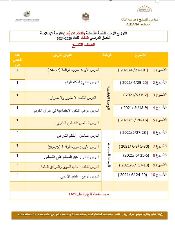 التوزيع الزمني للخطة الفصلية الفصل الدراسي الثالث 2020-2021 الصف التاسع مادة التربية الإسلامية