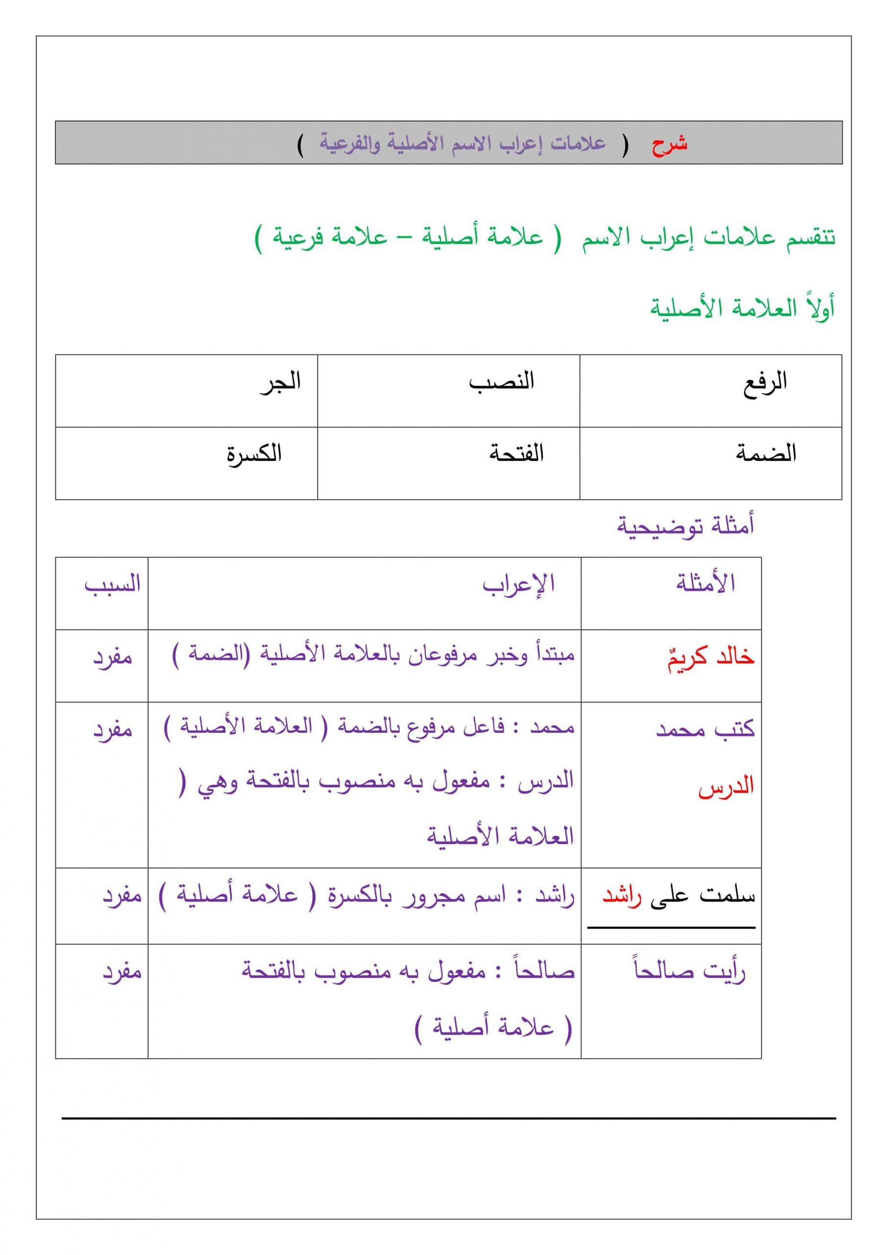 شرح درس علامات إعراب الاسم الأصلية والفرعية الصف السابع مادة اللغة العربية